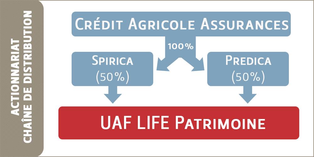 Actionnariat d'UAF LIFE Patrimoine